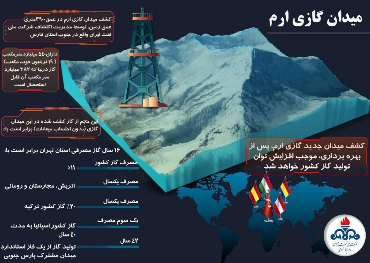 یک میدان عظیم گازی در جنوب فارس کشف شد